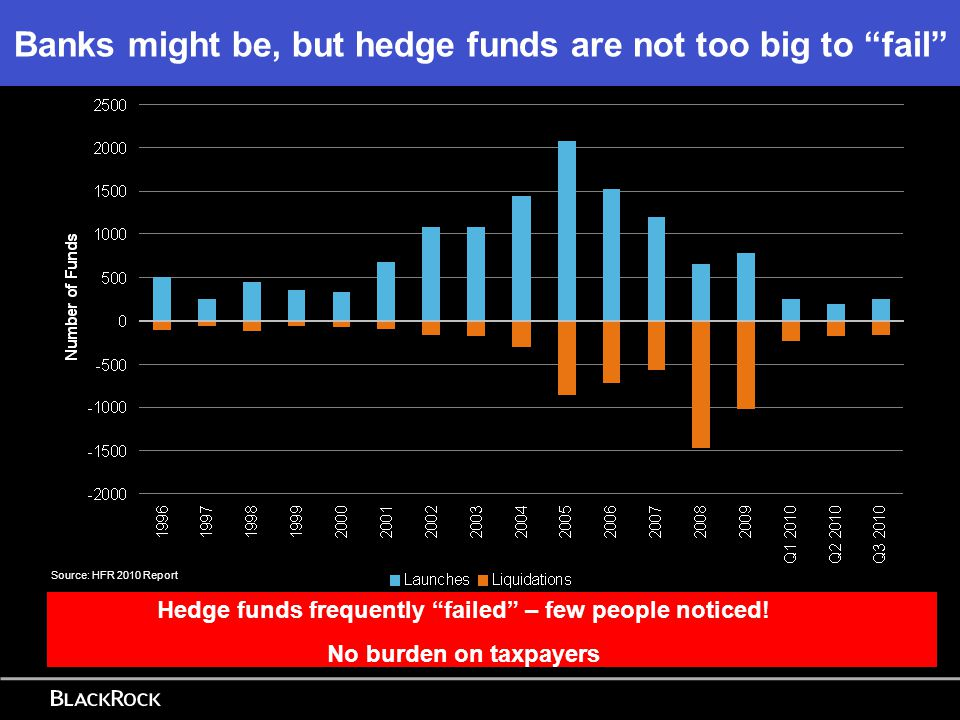Source of Hedge Fund Borrowings – September 2010 Source: FSA HFS Source of funding means counterparties have much protection against hedge fund failure