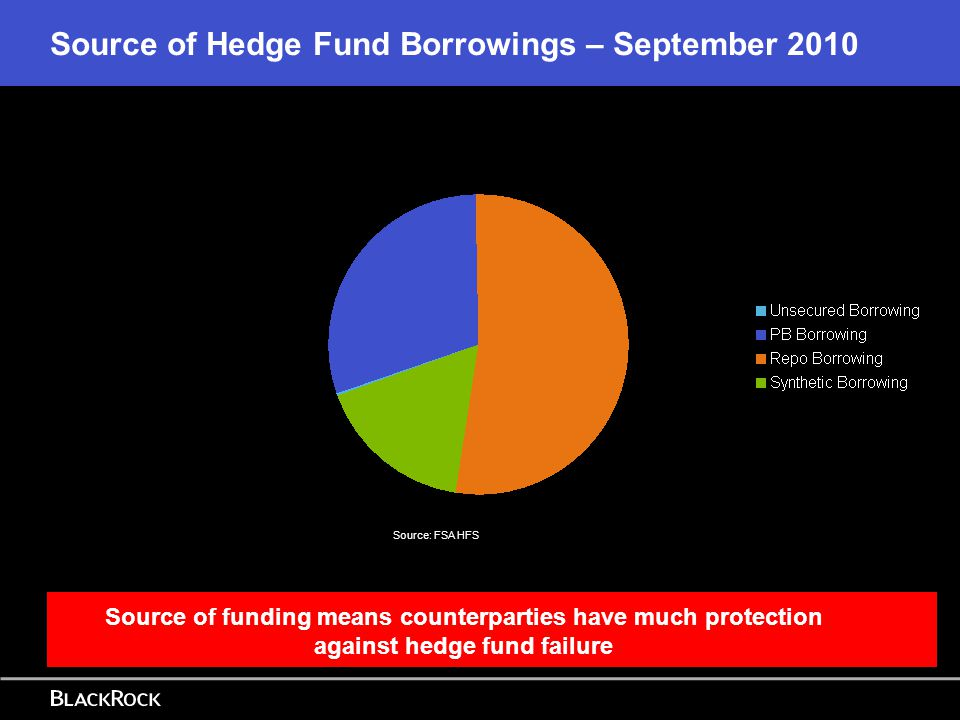 17 To Conclude: Hedge Funds are not shadow banks Significantly less levered No credit transformation – though sought to profit from those who did Some maturity transformation – not in the expected direction.
