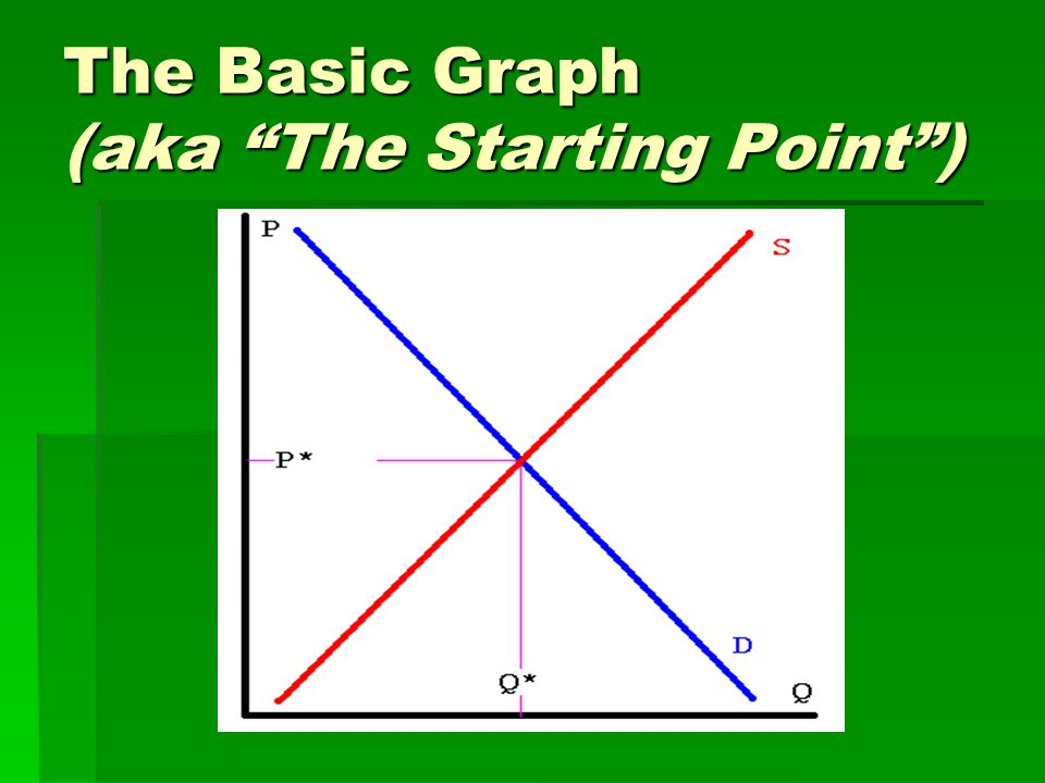 The Basic Graph (aka The Starting Point )