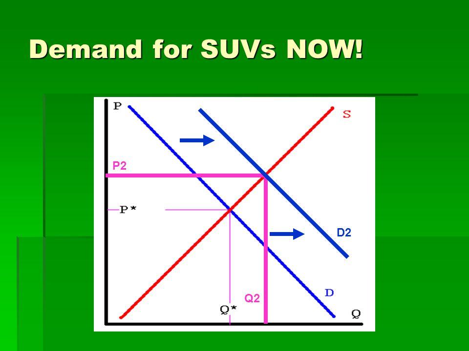Demand for SUVs NOW! P2 Q2 D2
