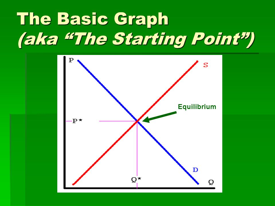 "The Basic Graph (aka ""The Starting Point"") Equilibrium"