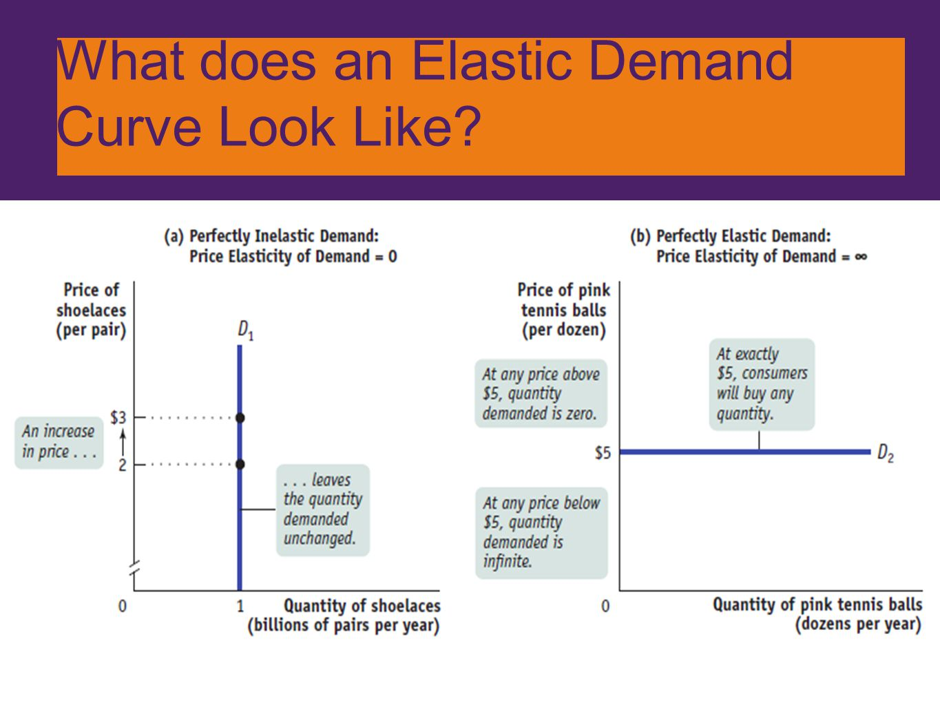 What does an Elastic Demand Curve Look Like?