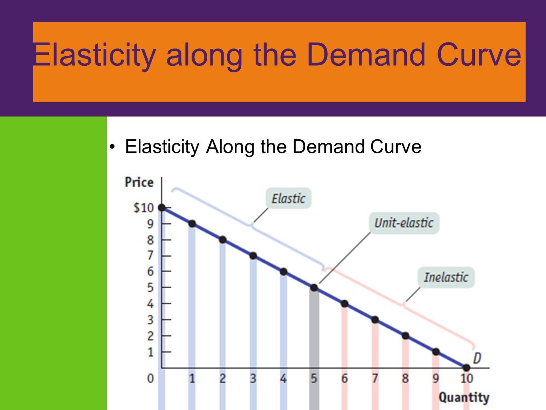 ElElasticity along the Demand Curve Elasticity Along the Demand Curve