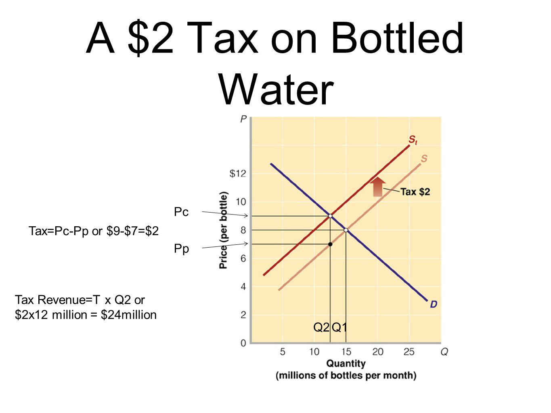 A $2 Tax on Bottled Water Pc Pp Tax=Pc-Pp or $9-$7=$2 Tax Revenue=T x Q2 or $2x12 million = $24million Q2Q1