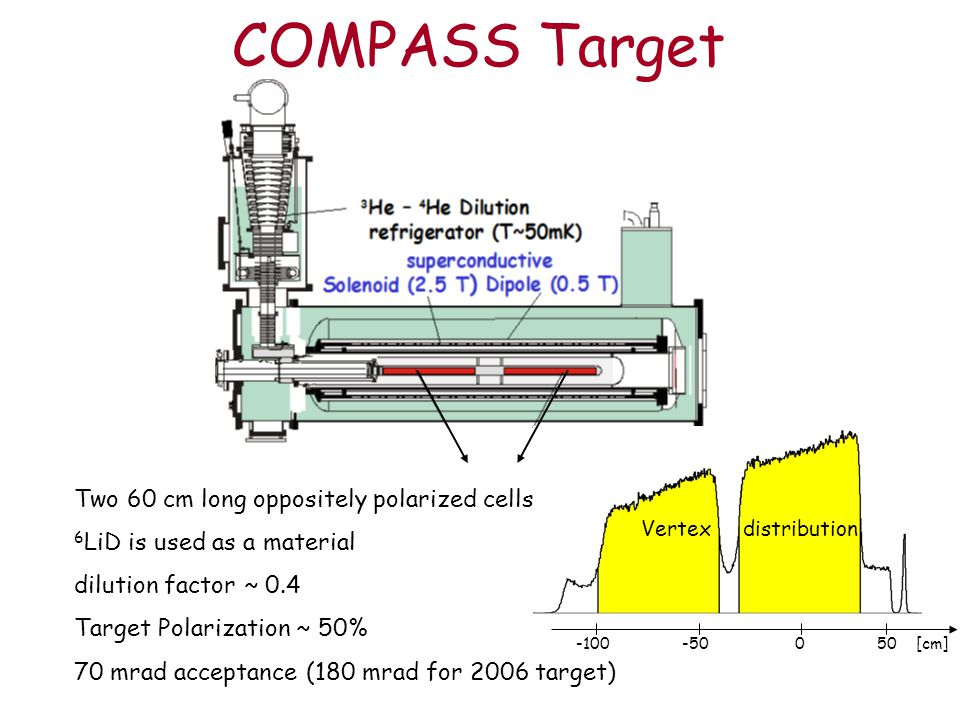 COMPASS Target Two 60 cm long oppositely polarized cells 6 LiD is used as a material dilution factor ~ 0.4 Target Polarization ~ 50% 70 mrad acceptance (180 mrad for 2006 target) -100 -50 0 50 [cm] Vertex distribution