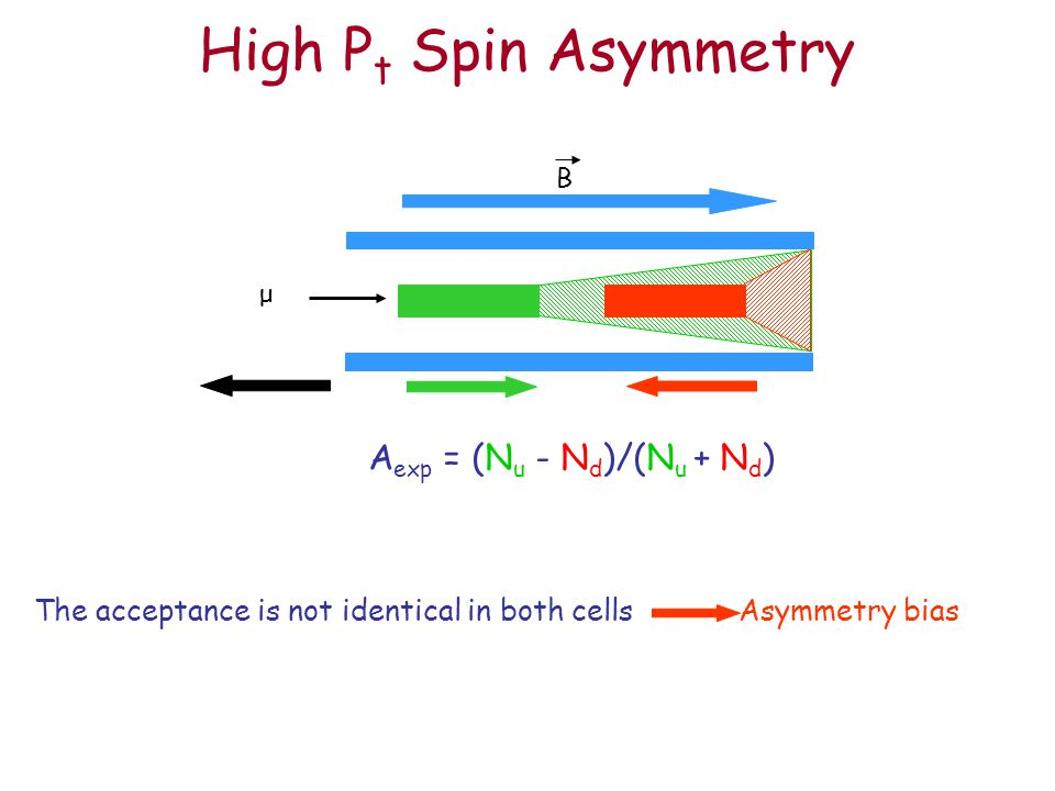 High P t Spin Asymmetry The acceptance is not identical in both cells Asymmetry bias μ B A exp = (N u - N d )/(N u + N d )