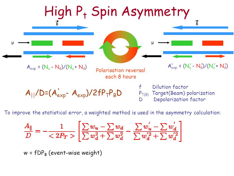 High P t Spin Asymmetry Polarisation reversal each 8 hours A exp = (N u - N d )/(N u + N d ) ''''' To improve the statistical error, a weighted method is used in the asymmetry calculation: w = fDP B (event-wise weight) A || /D=(A exp - A exp )/2fP T P B D ' μ B μ B f Dilution factor P T(B) Target(Beam) polarization D Depolarization factor