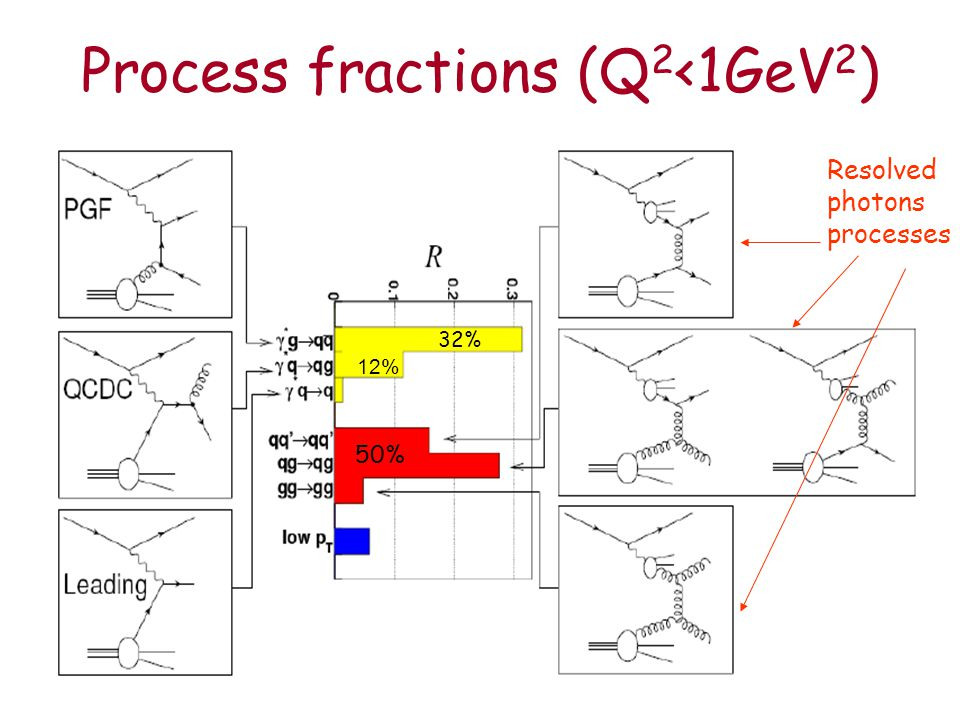 Process fractions (Q 2 <1GeV 2 ) Resolved photons processes 50% 32% 12%