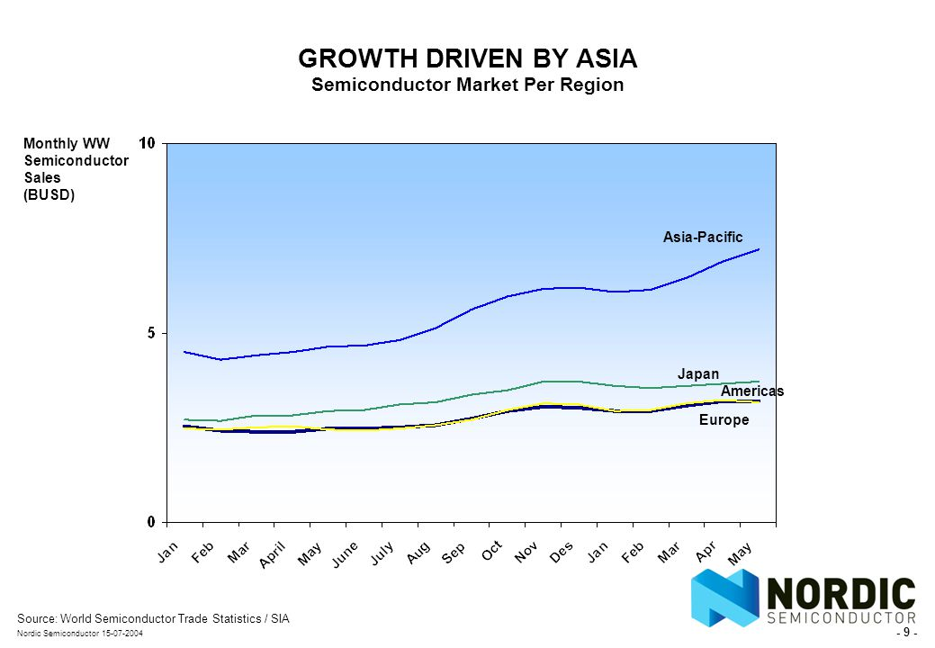 - 9 - Nordic Semiconductor 15-07-2004 GROWTH DRIVEN BY ASIA Semiconductor Market Per Region Source:World Semiconductor Trade Statistics / SIA Monthly