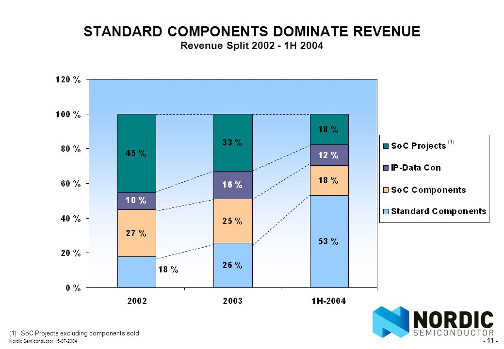 - 11 - Nordic Semiconductor 15-07-2004 STANDARD COMPONENTS DOMINATE REVENUE Revenue Split 2002 - 1H 2004 (1) SoC Projects excluding components sold (1)