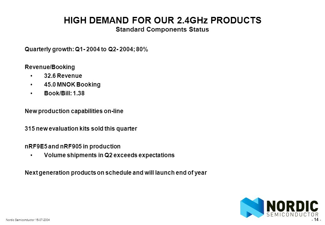 - 14 - Nordic Semiconductor 15-07-2004 HIGH DEMAND FOR OUR 2.4GHz PRODUCTS Standard Components Status Quarterly growth: Q1- 2004 to Q2- 2004; 80% Revenue/Booking 32.6 Revenue 45.0 MNOK Booking Book/Bill: 1.38 New production capabilities on-line 315 new evaluation kits sold this quarter nRF9E5 and nRF905 in production Volume shipments in Q2 exceeds expectations Next generation products on schedule and will launch end of year