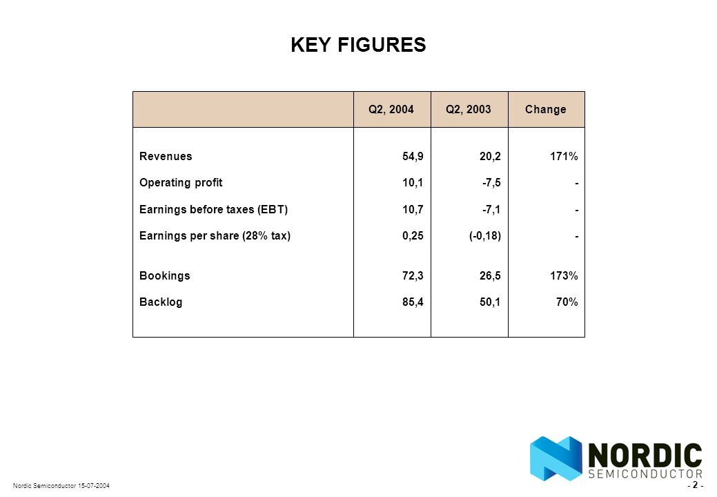 - 2 - Nordic Semiconductor 15-07-2004 KEY FIGURES Revenues Operating profit Earnings before taxes (EBT) Earnings per share (28% tax) Bookings Backlog Q2, 2004 54,9 10,1 10,7 0,25 72,3 85,4 Q2, 2003 20,2 -7,5 -7,1 (-0,18) 26,5 50,1 Change 171% - 173% 70%