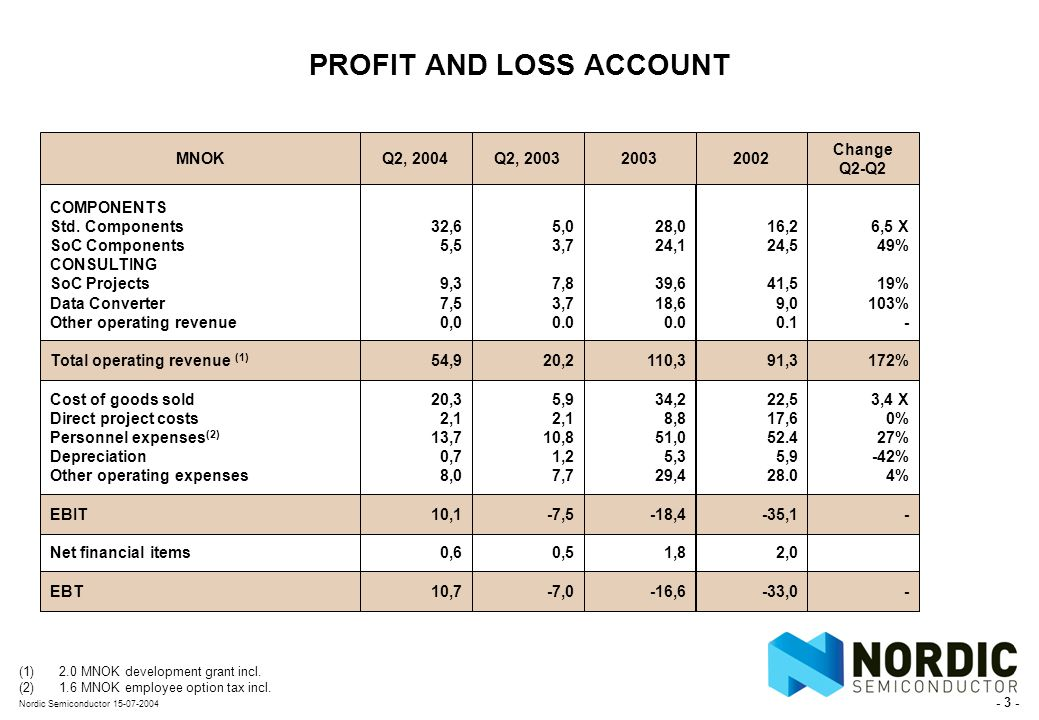 - 3 - Nordic Semiconductor 15-07-2004 PROFIT AND LOSS ACCOUNT MNOK COMPONENTS Std.