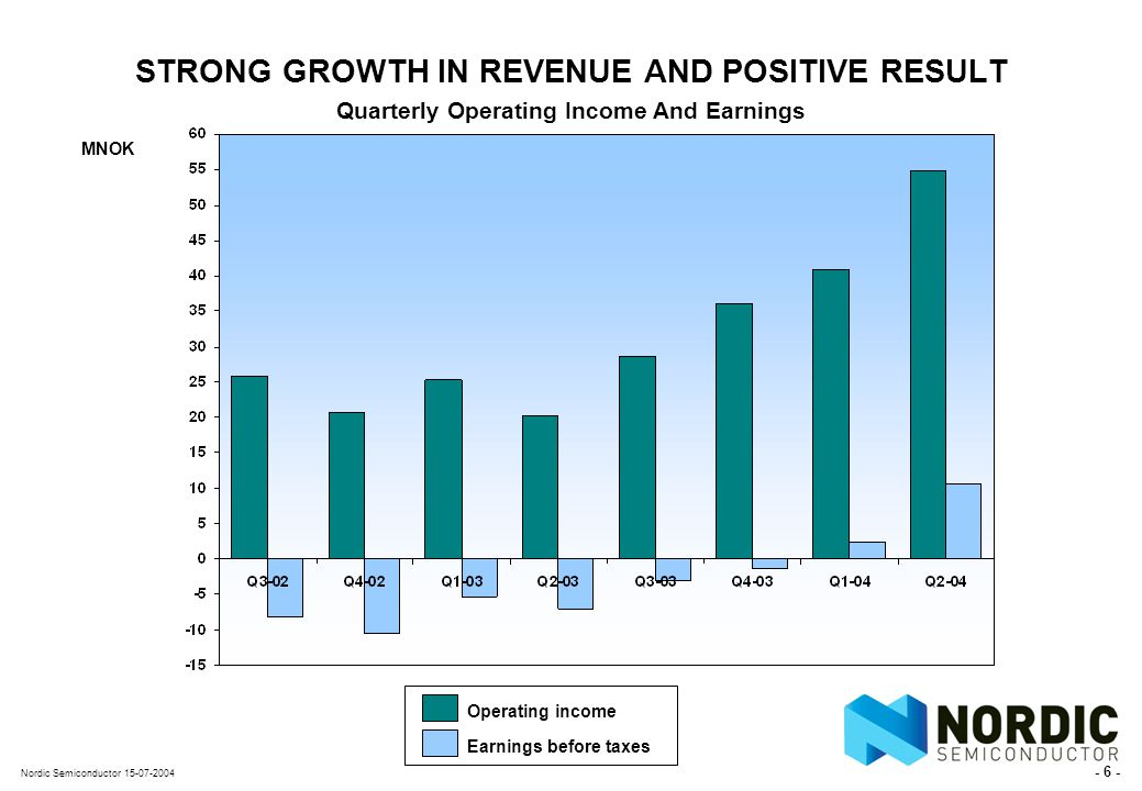 - 6 - Nordic Semiconductor 15-07-2004 STRONG GROWTH IN REVENUE AND POSITIVE RESULT Quarterly Operating Income And Earnings MNOK Operating income Earnings before taxes