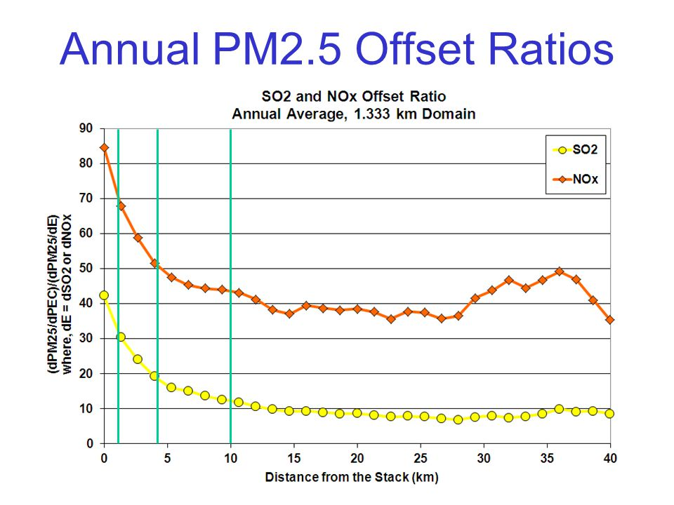 Annual PM2.5 Offset Ratios
