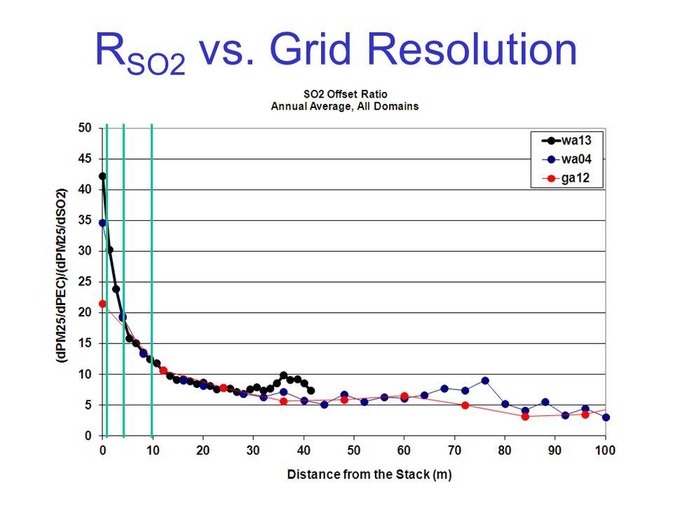 R SO2 vs. Grid Resolution