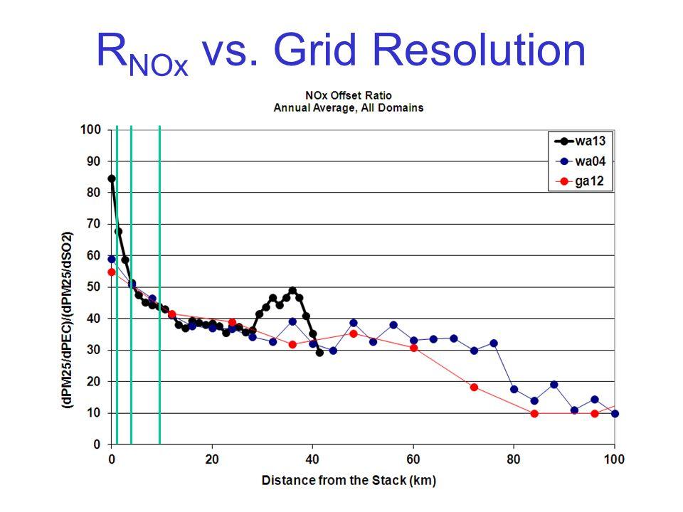 R NOx vs. Grid Resolution