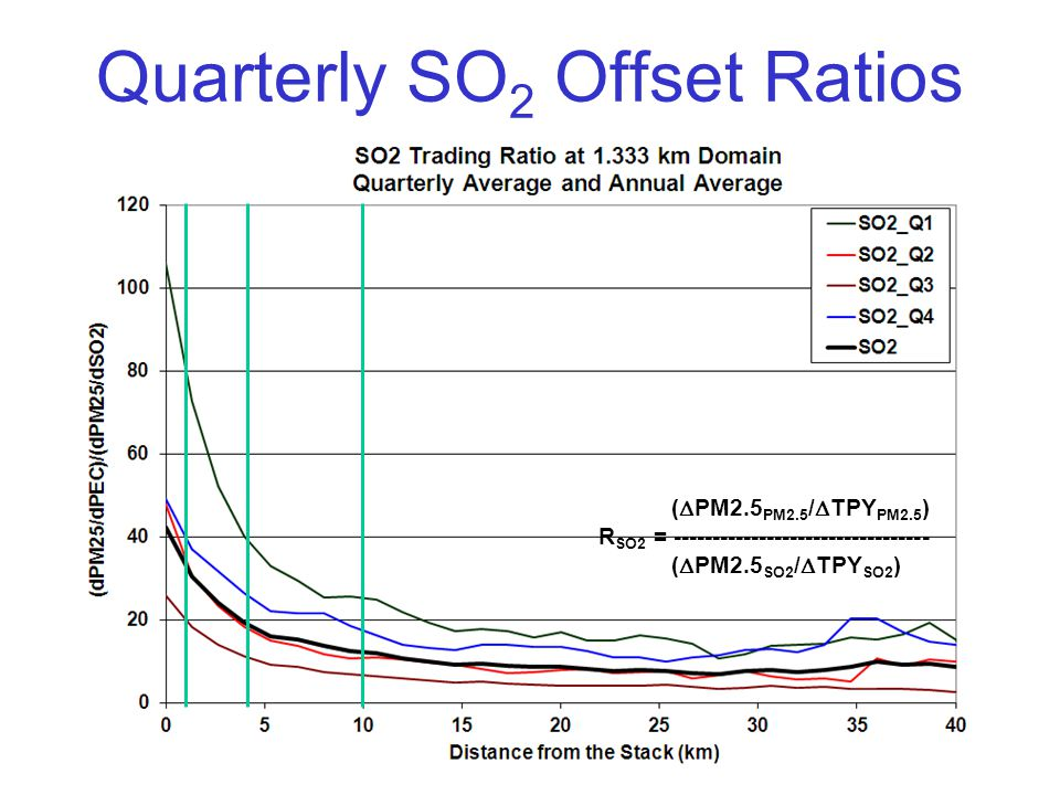 Quarterly SO 2 Offset Ratios (  PM2.5 PM2.5 /  TPY PM2.5 ) R SO2 = --------------------------------- (  PM2.5 SO2 /  TPY SO2 )