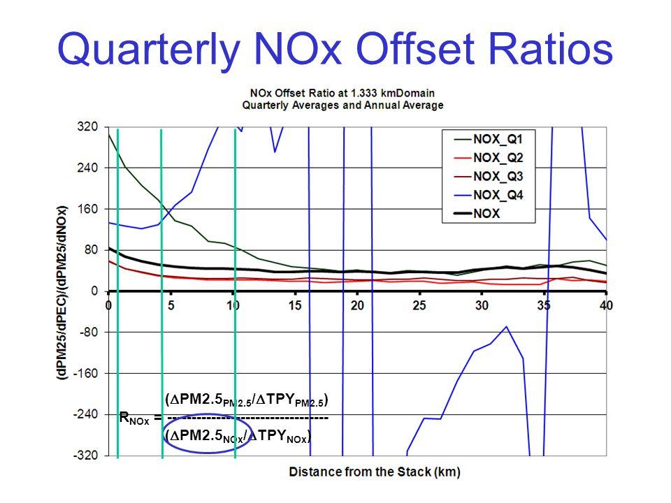 Quarterly NOx Offset Ratios (  PM2.5 PM2.5 /  TPY PM2.5 ) R NOx = --------------------------------- (  PM2.5 NOx /  TPY NOx )