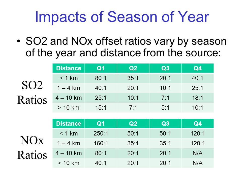 Impacts of Season of Year SO2 and NOx offset ratios vary by season of the year and distance from the source: DistanceQ1Q2Q3Q4 < 1 km80:135:120:140:1 1 – 4 km40:120:110:125:1 4 – 10 km25:110:17:118:1 > 10 km15:17:15:110:1 DistanceQ1Q2Q3Q4 < 1 km250:150:1 120:1 1 – 4 km160:135:1 120:1 4 – 10 km80:120:1 N/A > 10 km40:120:1 N/A SO2 Ratios NOx Ratios