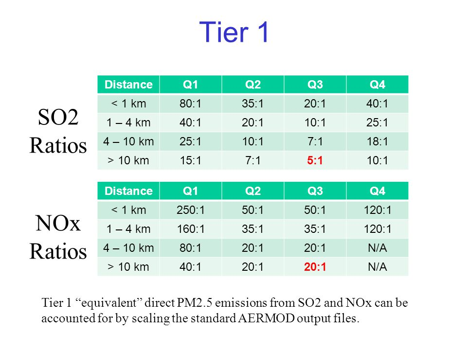 Tier 1 DistanceQ1Q2Q3Q4 < 1 km80:135:120:140:1 1 – 4 km40:120:110:125:1 4 – 10 km25:110:17:118:1 > 10 km15:17:15:110:1 DistanceQ1Q2Q3Q4 < 1 km250:150:1 120:1 1 – 4 km160:135:1 120:1 4 – 10 km80:120:1 N/A > 10 km40:120:1 N/A SO2 Ratios NOx Ratios Tier 1 equivalent direct PM2.5 emissions from SO2 and NOx can be accounted for by scaling the standard AERMOD output files.