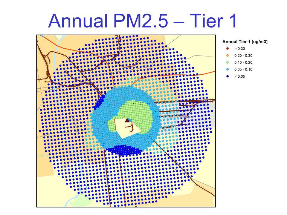 Annual PM2.5 – Tier 1
