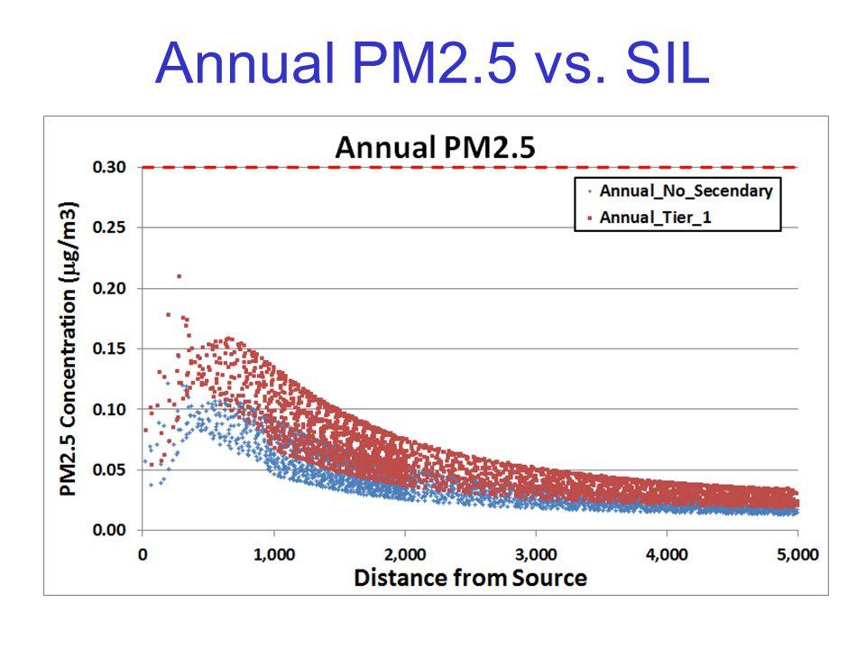 Annual PM2.5 vs. SIL