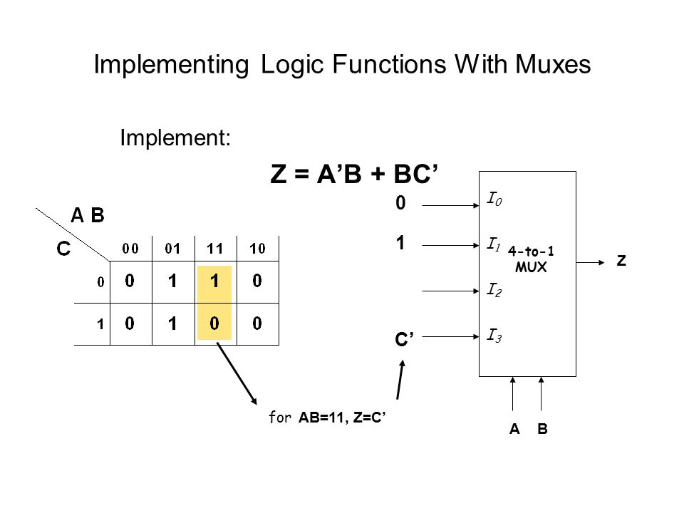 Implementing Logic Functions With Muxes Implement: Z = A'B + BC' 4-to-1 MUX Z A B I0I1I2I3I0I1I2I3 0 1 C' 0