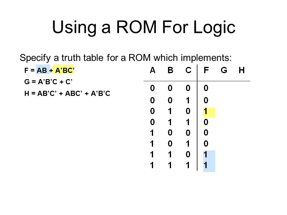 Using a ROM For Logic Specify a truth table for a ROM which implements: F = AB + A'BC' G = A'B'C + C' H = AB'C' + ABC' + A'B'C