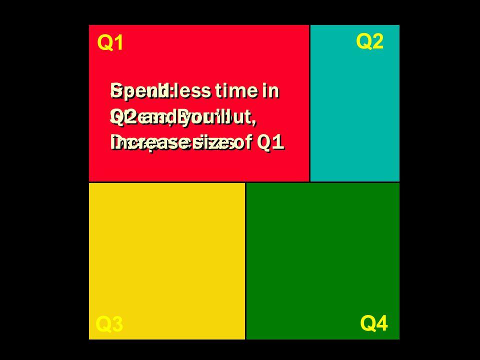 Q1 Q2 Q3 Q4 Q1 Result: Stress, Burnout, Deeper crises Result: Stress, Burnout, Deeper crises Spend less time in Q2 and you'll increase size of Q1 Spen