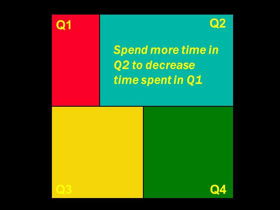 Q1 Q3Q4 Q1 Spend more time in Q2 to decrease time spent in Q1 Q2
