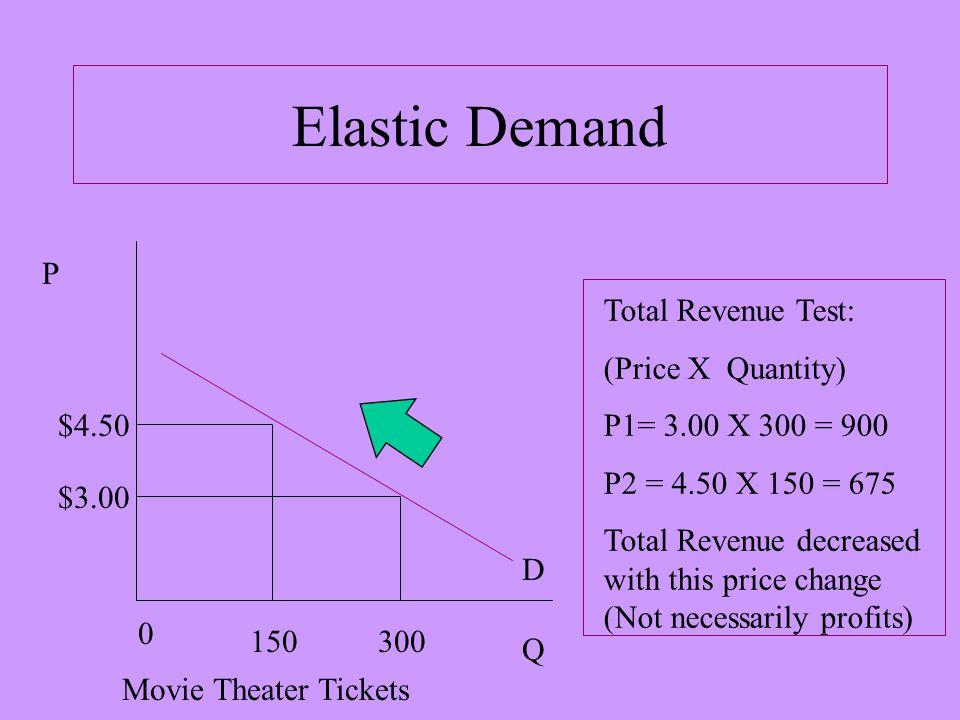 Inelastic Demand P Q 0 300280.50.60 Sugar Total Revenue Test: (Price X Quantity) P1=.50 X 300 = 150 P2 =.60 X 280 = 180 Total Revenue increased with this price change (Not necessarily profits) D