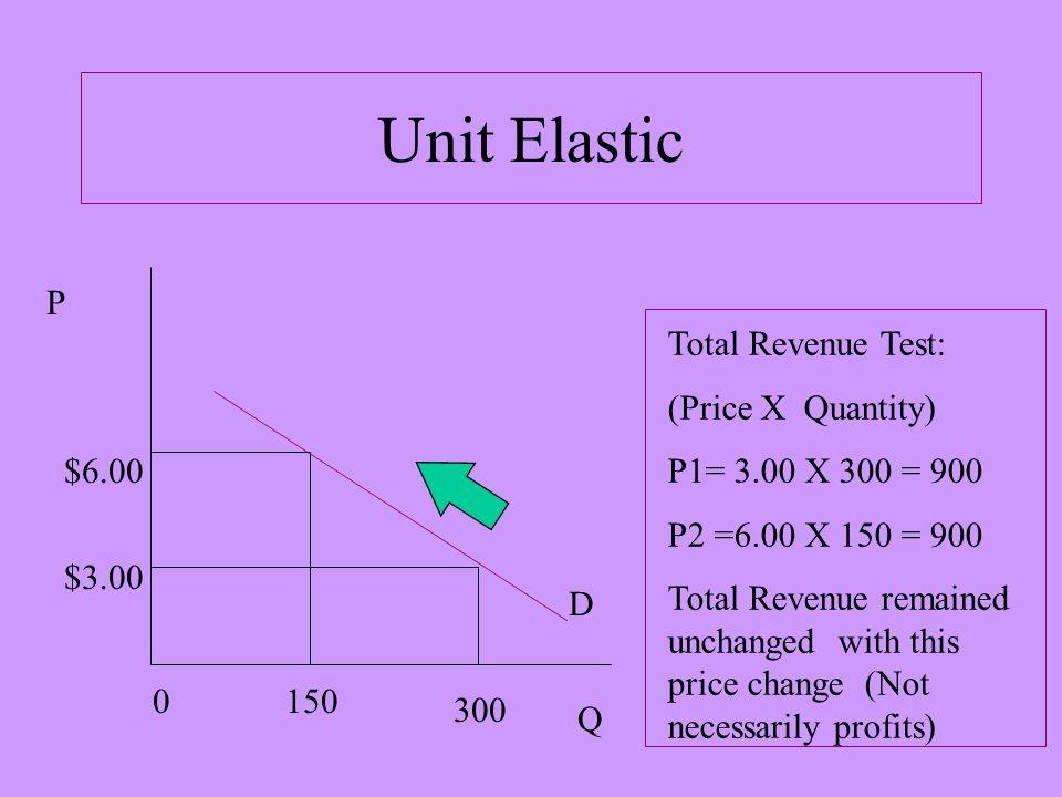 Elastic Demand P Q 0 300150 $3.00 $4.50 Total Revenue Test: (Price X Quantity) P1= 3.00 X 300 = 900 P2 = 4.50 X 150 = 675 Total Revenue decreased with