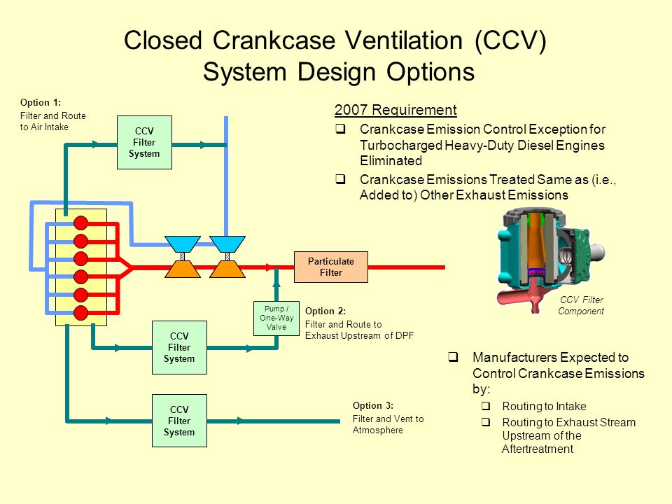Closed Crankcase Ventilation (CCV) System Design Options Particulate Filter T C T C Option 3: Filter and Vent to Atmosphere CCV Filter System CCV Filter System Option 2: Filter and Route to Exhaust Upstream of DPF Pump / One-Way Valve CCV Filter System Option 1: Filter and Route to Air Intake  Manufacturers Expected to Control Crankcase Emissions by:  Routing to Intake  Routing to Exhaust Stream Upstream of the Aftertreatment 2007 Requirement  Crankcase Emission Control Exception for Turbocharged Heavy-Duty Diesel Engines Eliminated  Crankcase Emissions Treated Same as (i.e., Added to) Other Exhaust Emissions CCV Filter Component