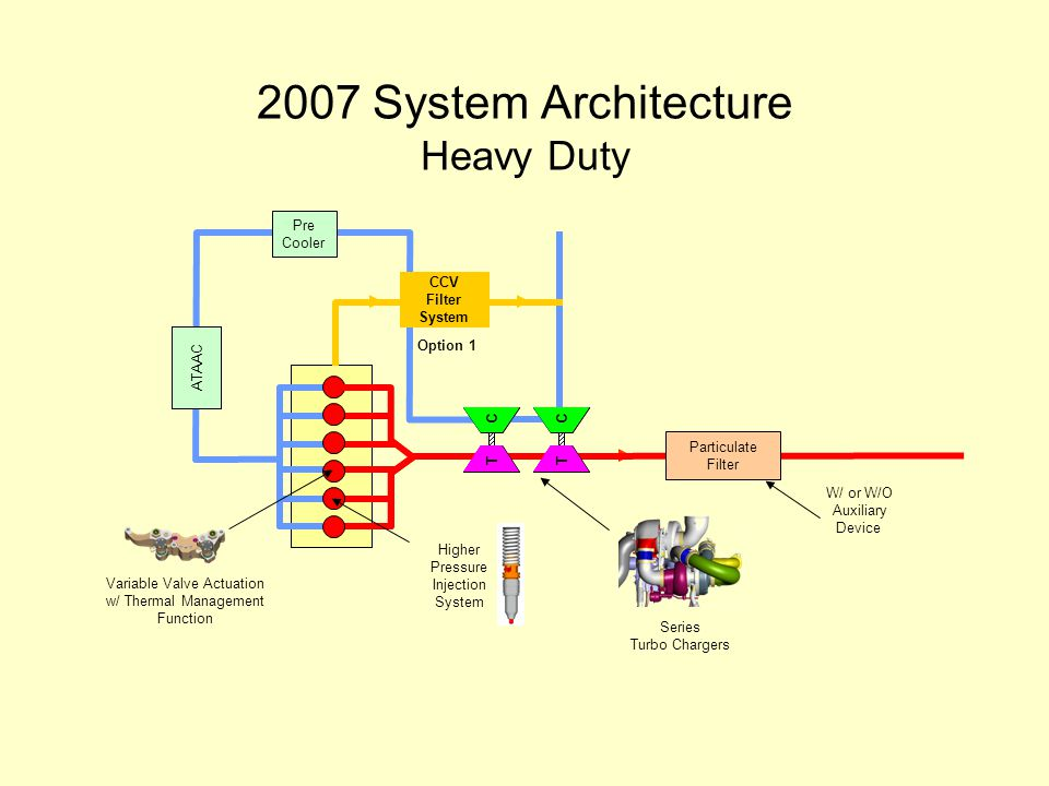 2007 System Architecture Heavy Duty T C T C T C T C Particulate Filter ATAAC Pre Cooler Higher Pressure Injection System Variable Valve Actuation w/ Thermal Management Function Series Turbo Chargers W/ or W/O Auxiliary Device CCV Filter System Option 1