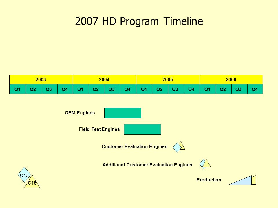 RS 200620032004 2005 Q1Q2Q3Q4Q1Q2Q3Q4Q1Q2Q3Q4Q1Q2Q3Q4 C15 C13 Production Customer Evaluation Engines Additional Customer Evaluation Engines Field Test Engines OEM Engines 2007 HD Program Timeline