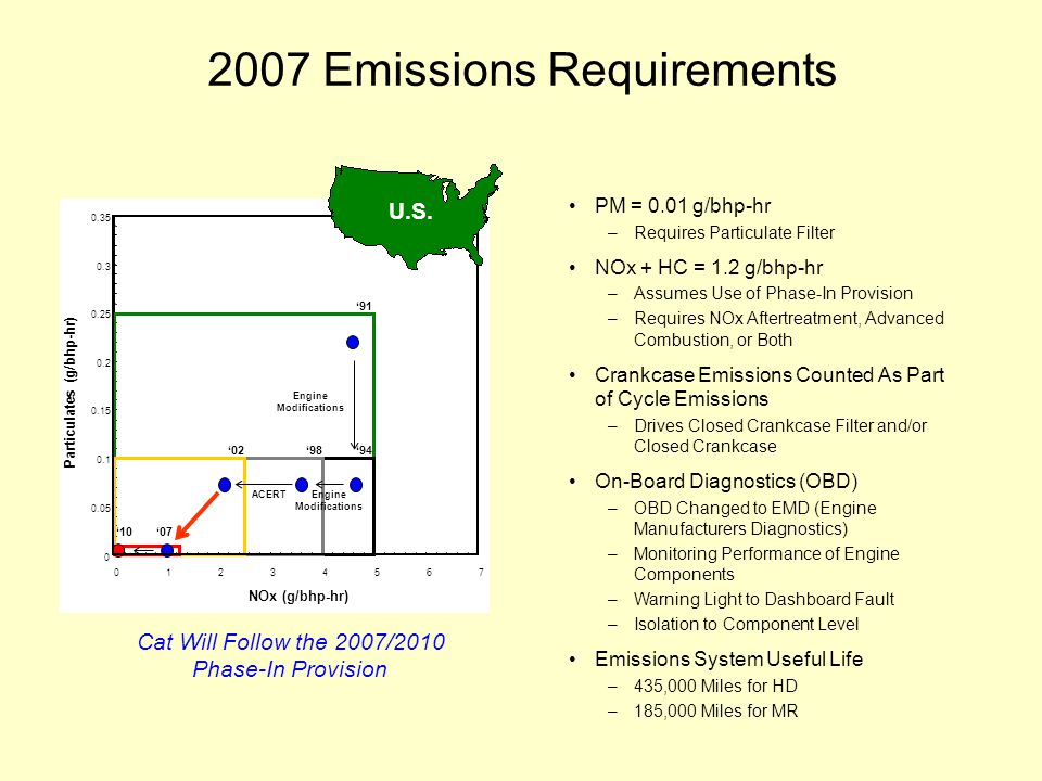 2007 Emissions Requirements PM = 0.01 g/bhp-hr –Requires Particulate Filter NOx + HC = 1.2 g/bhp-hr –Assumes Use of Phase-In Provision –Requires NOx Aftertreatment, Advanced Combustion, or Both Crankcase Emissions Counted As Part of Cycle Emissions –Drives Closed Crankcase Filter and/or Closed Crankcase On-Board Diagnostics (OBD) –OBD Changed to EMD (Engine Manufacturers Diagnostics) –Monitoring Performance of Engine Components –Warning Light to Dashboard Fault –Isolation to Component Level Emissions System Useful Life –435,000 Miles for HD –185,000 Miles for MR 0 0.05 0.1 0.15 0.2 0.25 0.3 0.35 01234567 NOx (g/bhp-hr) Particulates (g/bhp-hr) '91 '94'98'02 ACERT '07'10 Engine Modifications Engine Modifications U.S.