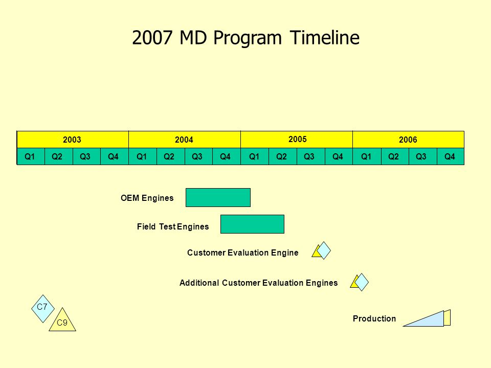 2007 MD Program Timeline 200620032004 2005 Q1Q2Q3Q4Q1Q2Q3Q4 Q1Q2Q3Q4 Q1Q2Q3Q4 C7 C9 OEM Engines Field Test Engines Customer Evaluation Engine Addition