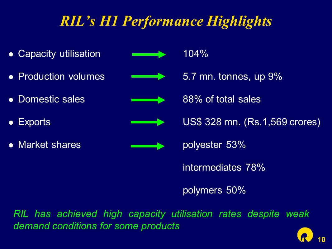 10 RIL's H1 Performance Highlights Capacity utilisation104% Production volumes5.7 mn.