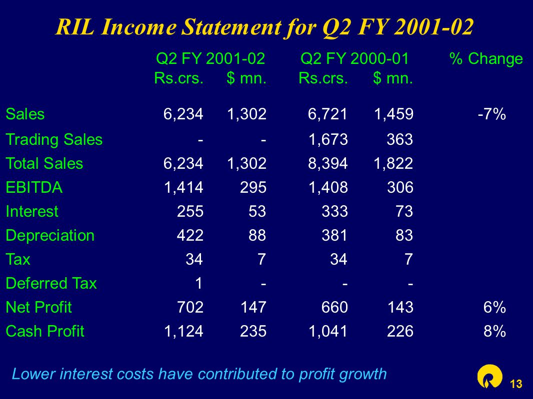 13 RIL Income Statement for Q2 FY 2001-02 Lower interest costs have contributed to profit growth Q2 FY 2001-02 Q2 FY 2000-01 % Change Rs.crs.$ mn.Rs.c