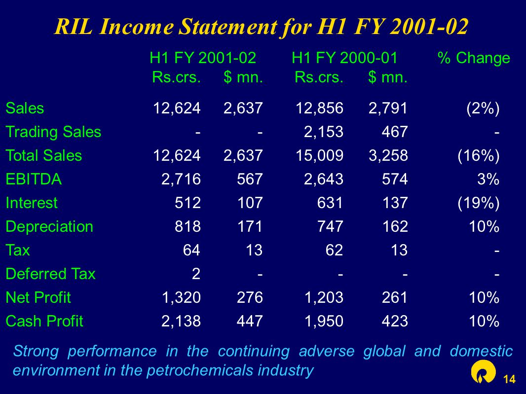 14 RIL Income Statement for H1 FY 2001-02 Strong performance in the continuing adverse global and domestic environment in the petrochemicals industry H1 FY 2001-02 H1 FY 2000-01 % Change Rs.crs.$ mn.Rs.crs.$ mn.