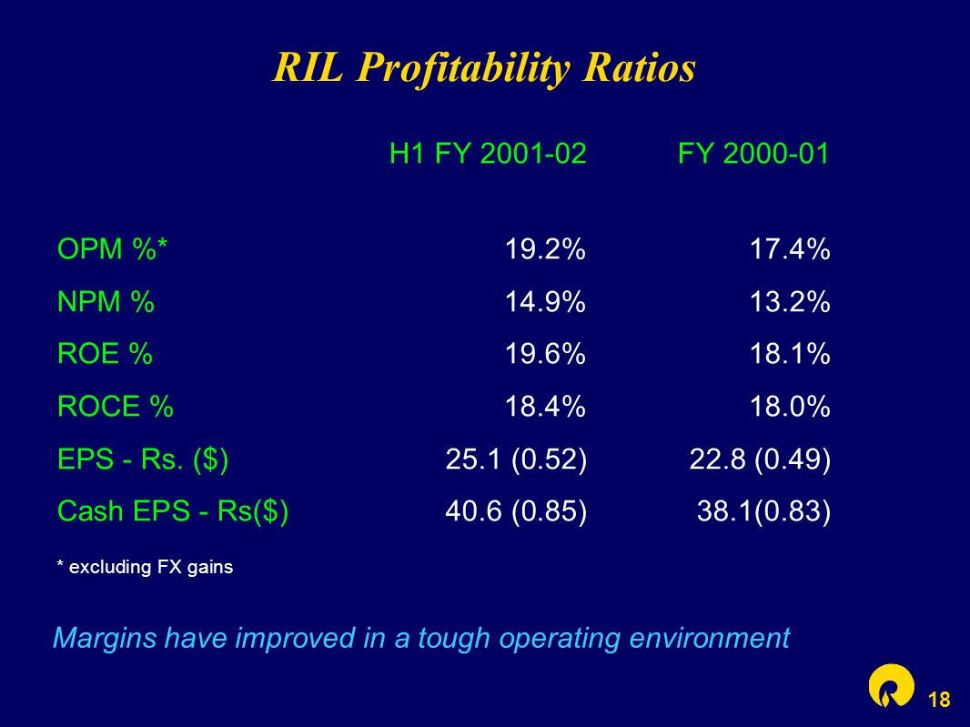 18 RIL Profitability Ratios Margins have improved in a tough operating environment H1 FY 2001-02FY 2000-01 OPM %*19.2%17.4% NPM %14.9%13.2% ROE %19.6%18.1% ROCE %18.4%18.0% EPS - Rs.