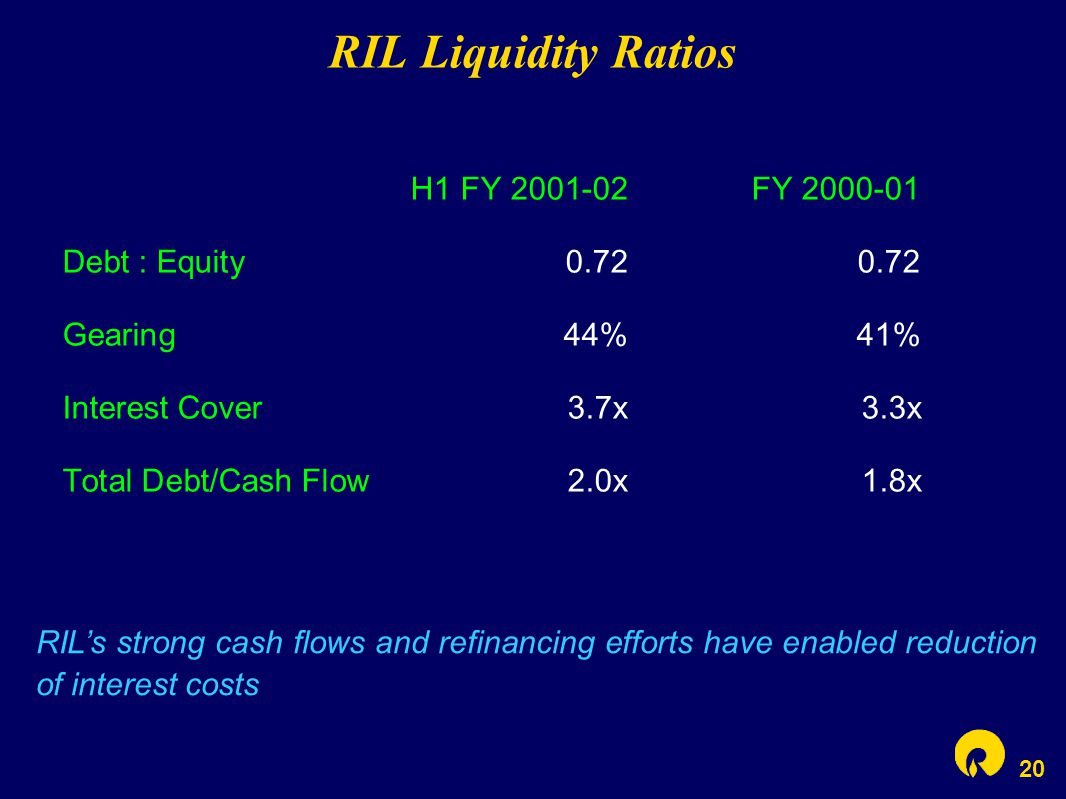 20 RIL Liquidity Ratios RIL's strong cash flows and refinancing efforts have enabled reduction of interest costs H1 FY 2001-02FY 2000-01 Debt : Equity