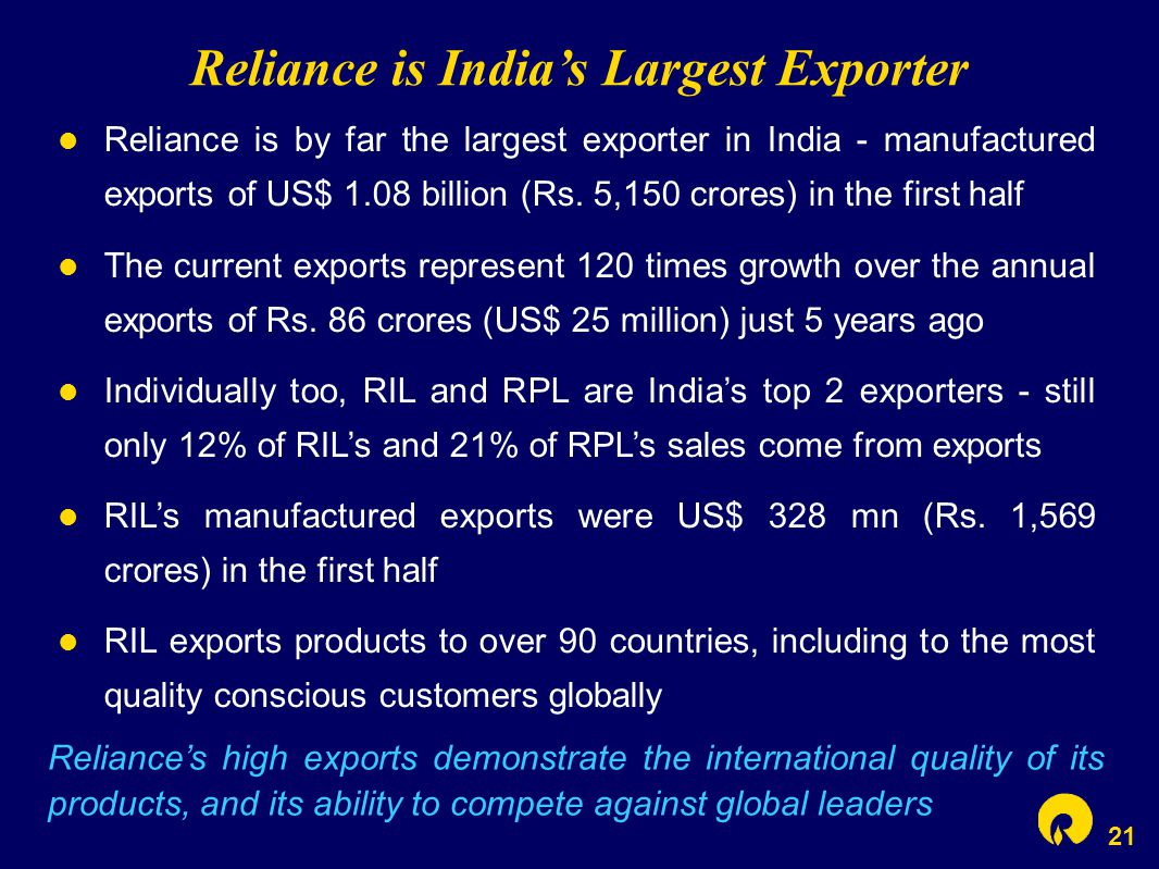 21 Reliance is India's Largest Exporter Reliance is by far the largest exporter in India - manufactured exports of US$ 1.08 billion (Rs. 5,150 crores)
