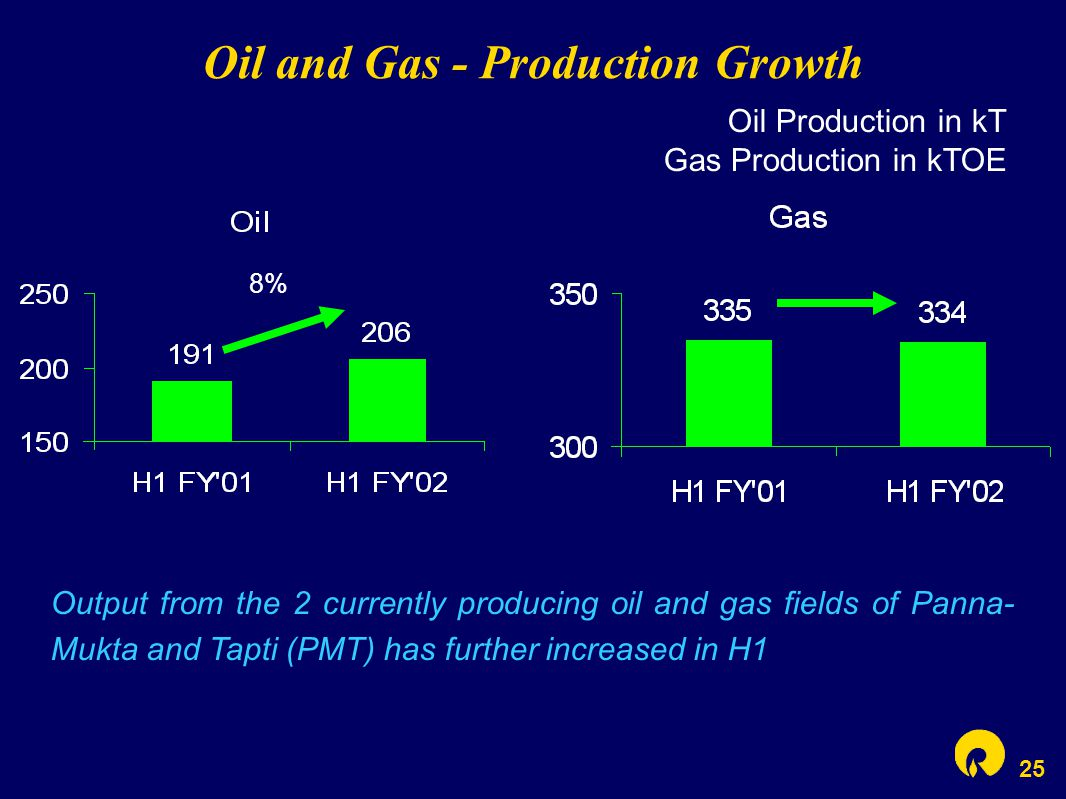 25 Oil and Gas - Production Growth 8% Oil Production in kT Gas Production in kTOE Output from the 2 currently producing oil and gas fields of Panna- M
