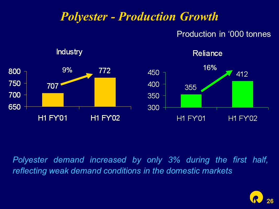 26 Polyester - Production Growth 16% 9% Production in '000 tonnes Polyester demand increased by only 3% during the first half, reflecting weak demand conditions in the domestic markets