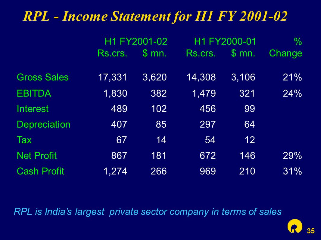 35 RPL - Income Statement for H1 FY 2001-02 RPL is India's largest private sector company in terms of sales H1 FY2001-02 H1 FY2000-01 % Rs.crs.$ mn.Rs