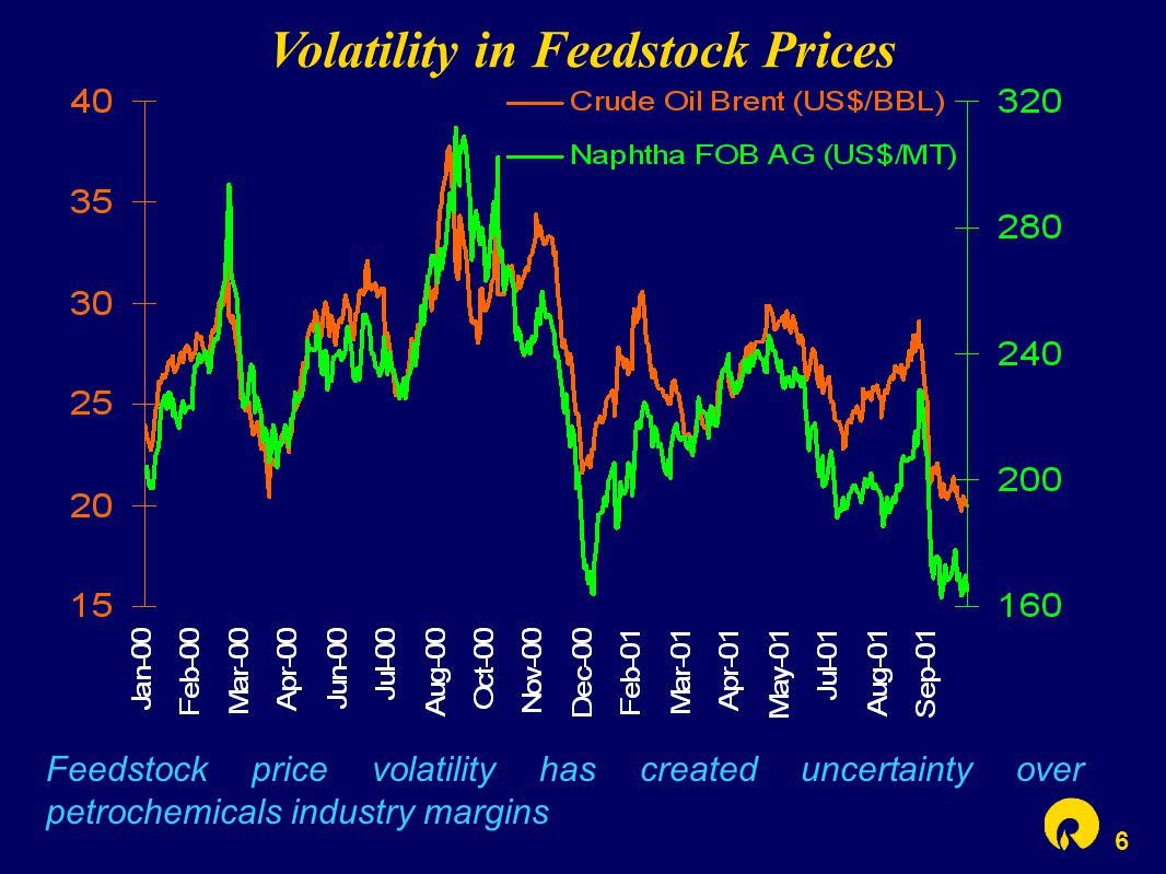 6 Volatility in Feedstock Prices Feedstock price volatility has created uncertainty over petrochemicals industry margins
