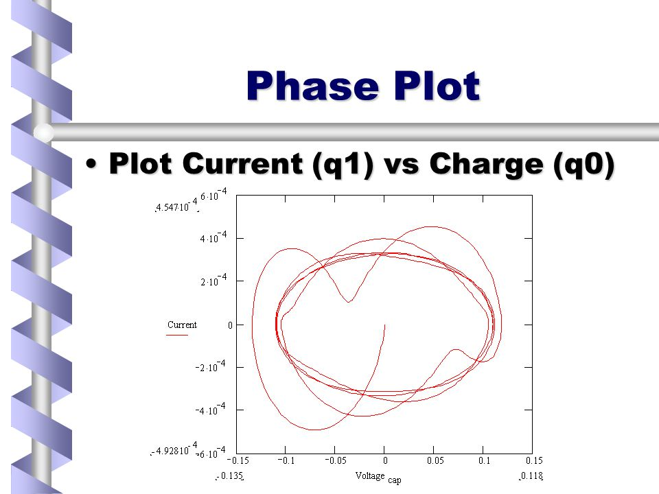 Extract values & plot