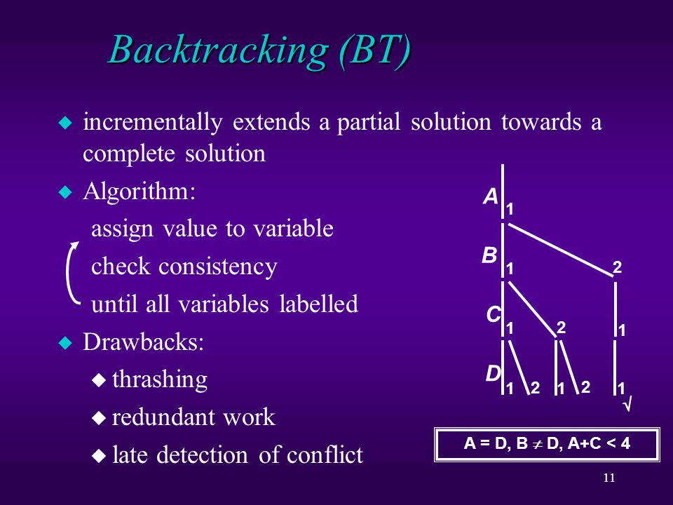 11 Backtracking (BT) u incrementally extends a partial solution towards a complete solution u Algorithm: assign value to variable check consistency until all variables labelled u Drawbacks: u thrashing u redundant work u late detection of conflict A C B 1 1 1 1 2 2 A = D, B  D, A+C < 4 1 2  D 2 1 1